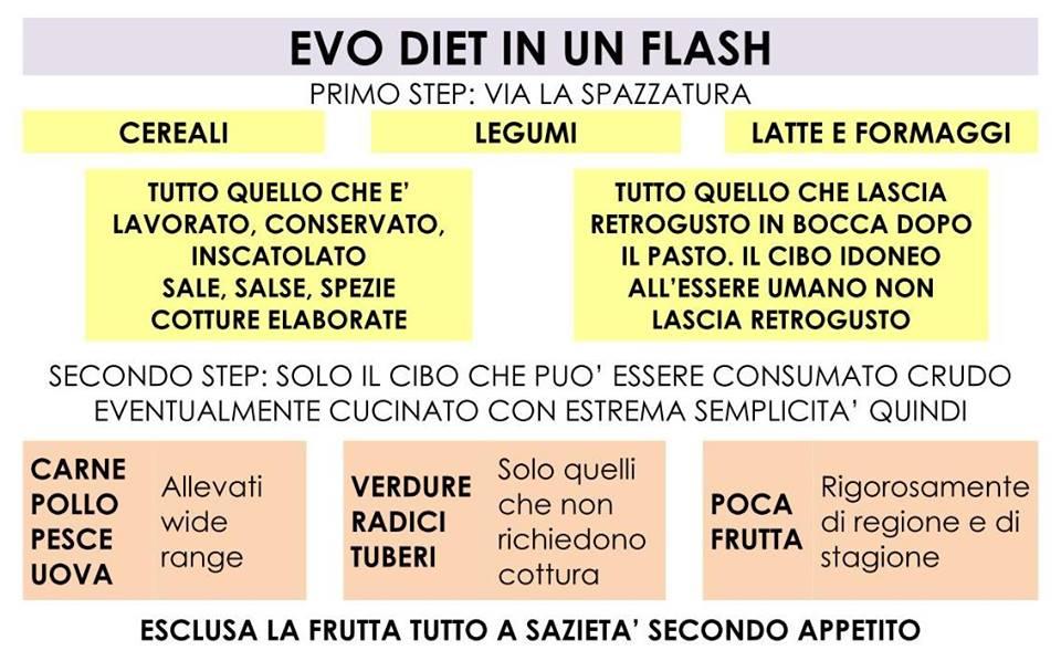 evo-diet