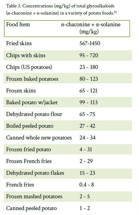 glicoalcaloidi-patate