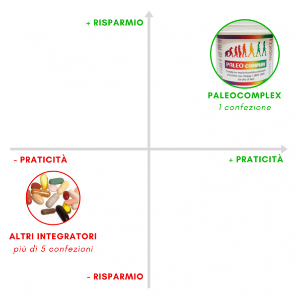 paleocomplex-integratore-paleo-dieta