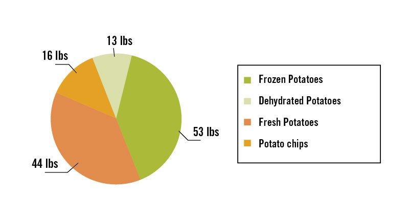 patate-cordain-grafico-2