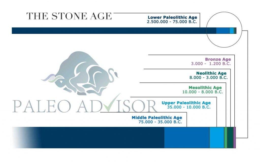 stone-age-timeline