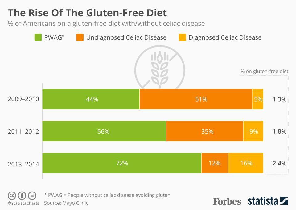 dieta-senza-glutine-in-crescita