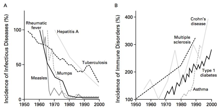 malattie-autoimmuni-crescita