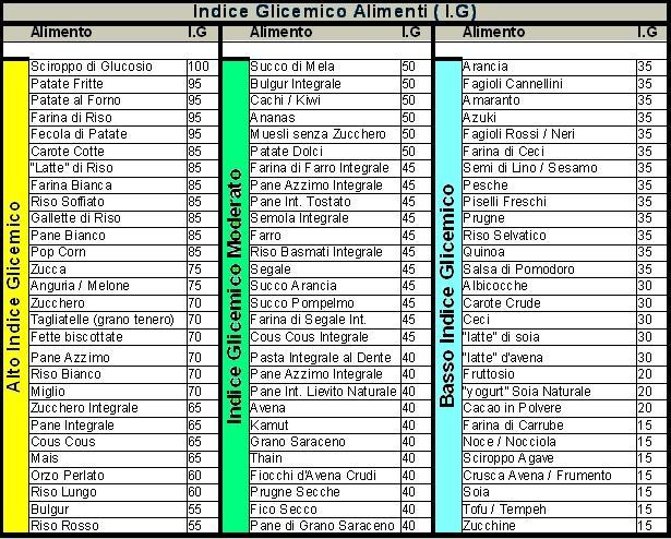 tabella-indice-glicemico
