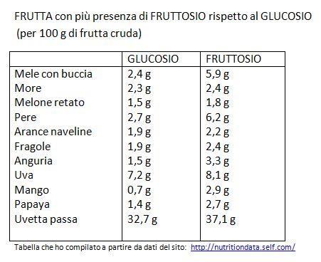 TABELLA-fruttosio-glucosio