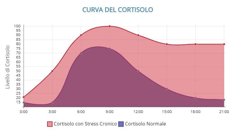 curva-cortisolo-normale-e-cronico