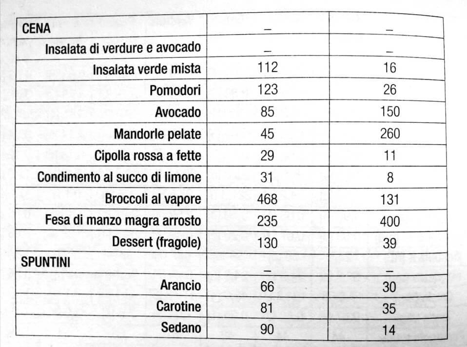 Tabella dieta paleo menu