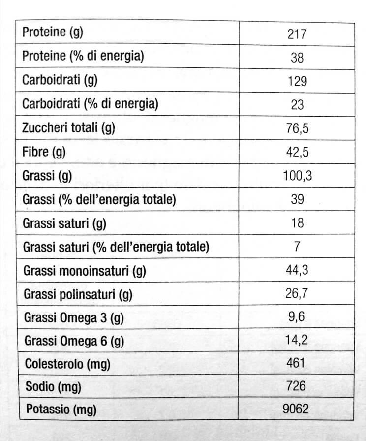 Macronutrienti dieta paleo tabella