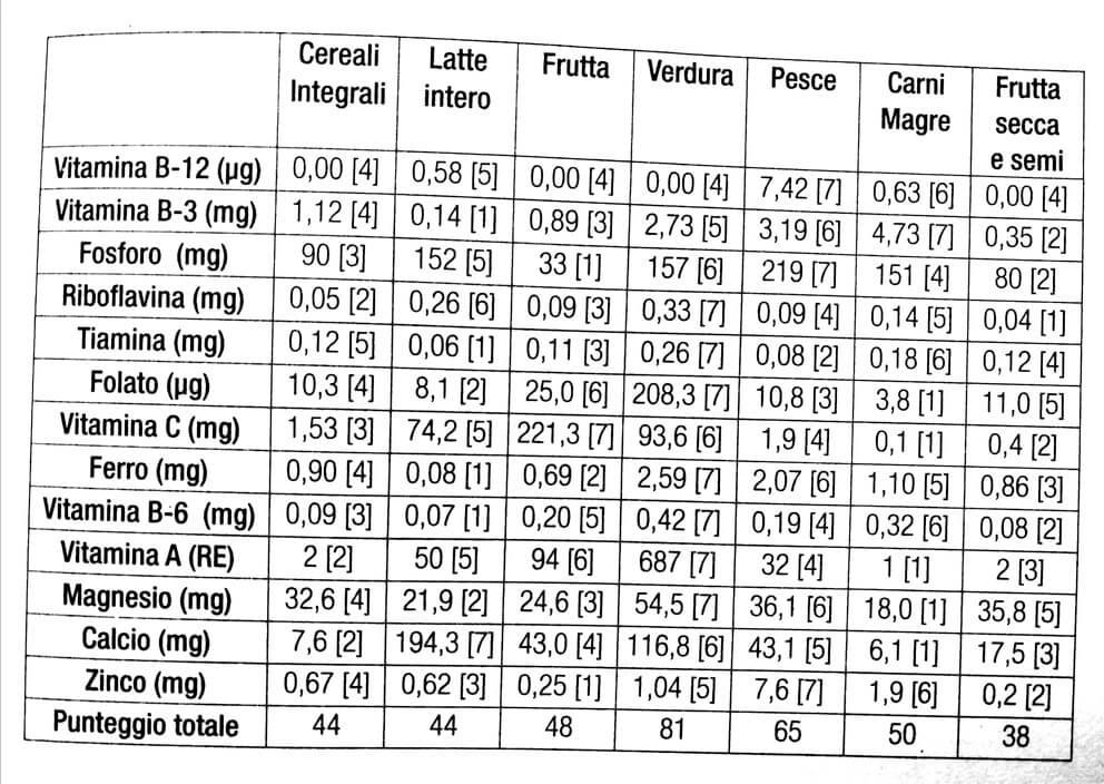 paleodieta cereali legumi latticini micronutrienti tabella